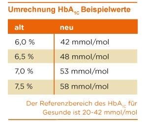 Umrechnung HbA 1c Werte