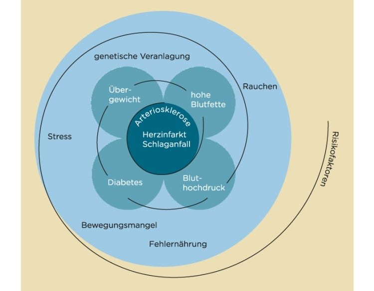 Metabolisches Syndrom und Diabtes