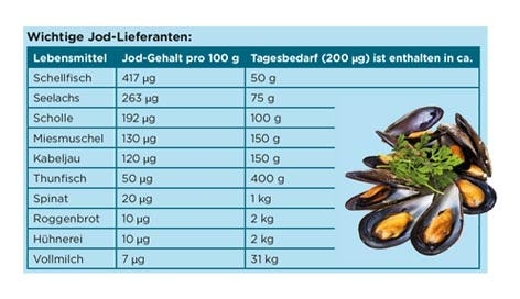 Jod-Lieferanten