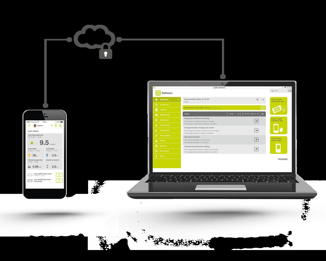 YpsoPump System aus Cloud, App und Software